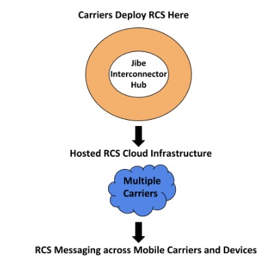 Rich Communication Services Messaging and Chatbots Diagram from Jibe Hub to Cloud to Mobile Users